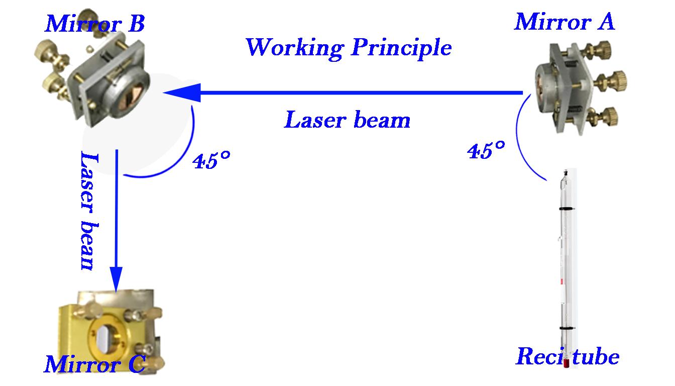 4. تیوب لیزر را به درستی تنظیم کنید تا بهترین عملکرد را از دستگاه برش لیزر داشته باشید